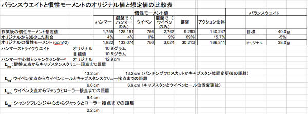 BWと慣性モーメント値の比較