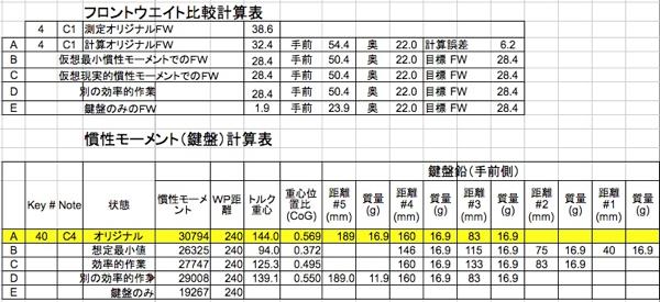 FW比較と慣性モーメント計算表