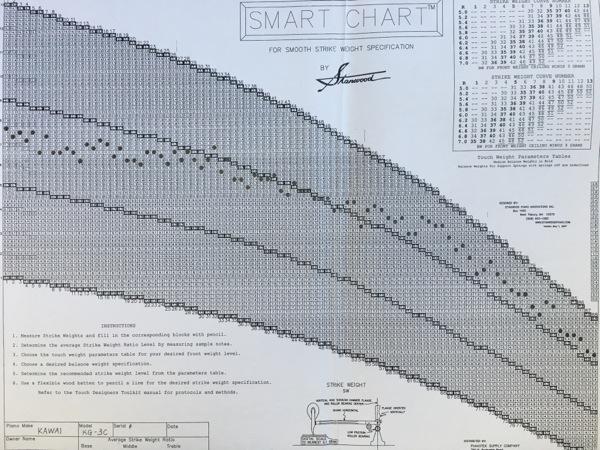 オリジナルのHSWチャート