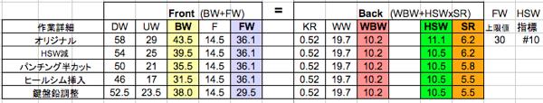 C4の平衡等式でのシミュレーション