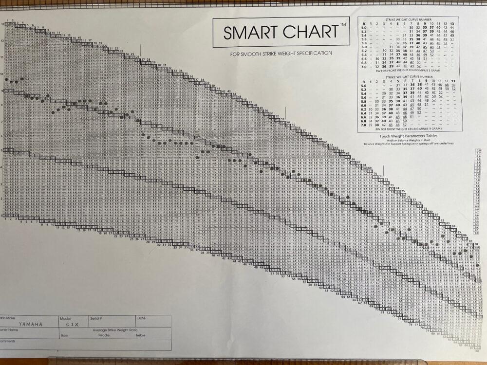 オリジナルのHSWスマートチャート